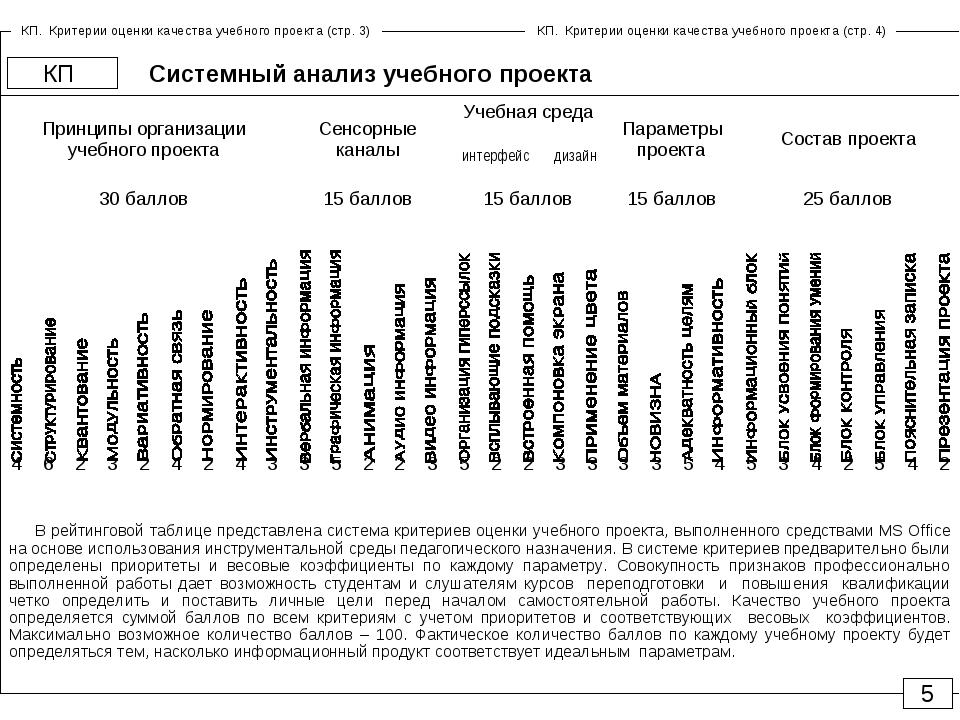 Системный анализ учебного проекта КП 5 В рейтинговой таблице представлена сис...