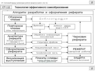 Технология эффективного самообразования 10 СП 112 10 СП. Системный подход к о