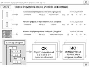 Поиск и структурирование учебной информации 16 СП 21 16 СП. Системный подход