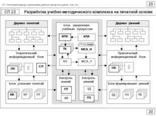 Разработка учебно-методического комплекса на печатной основе 20 СП 23 20 СП.