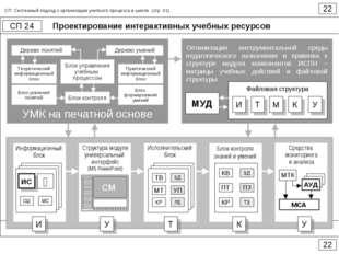 Проектирование интерактивных учебных ресурсов 22 СП 24 22 СП. Системный подхо