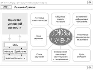Основы обучения 04 СП 1 04 СП. Системный подход к организации учебного процес