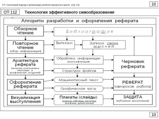 Технология эффективного самообразования 10 СП 112 10 СП. Системный подход к о...