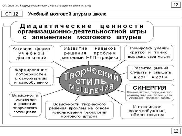 Учебный мозговой штурм в школе 12 СП 12 12 СП. Системный подход к организации...