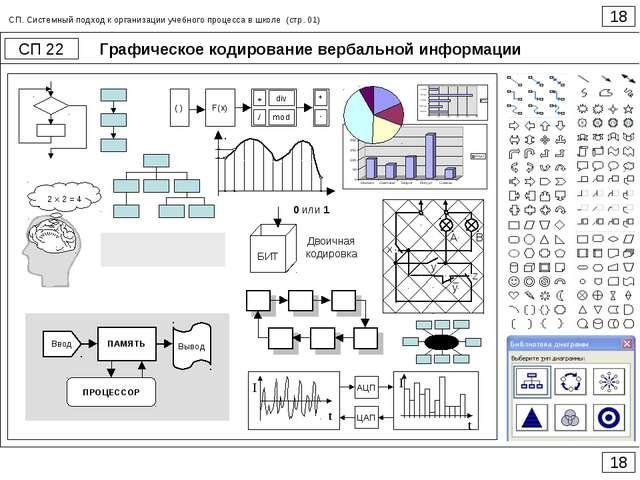 Графическое кодирование вербальной информации 18 СП 22 18 СП. Системный подхо...