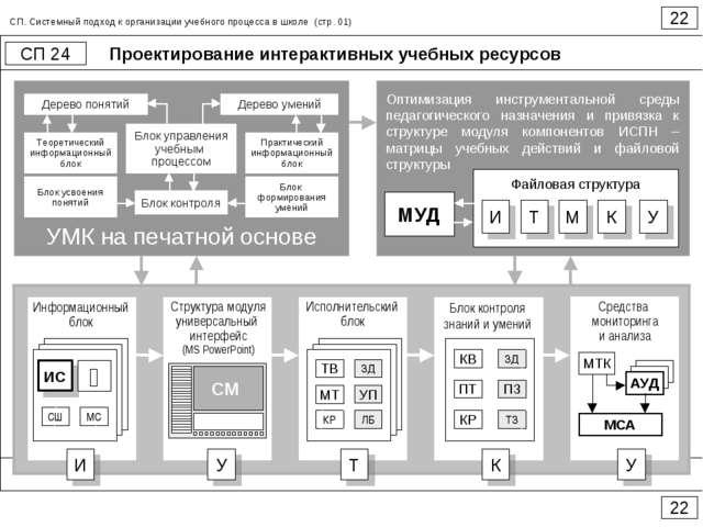 Проектирование интерактивных учебных ресурсов 22 СП 24 22 СП. Системный подхо...