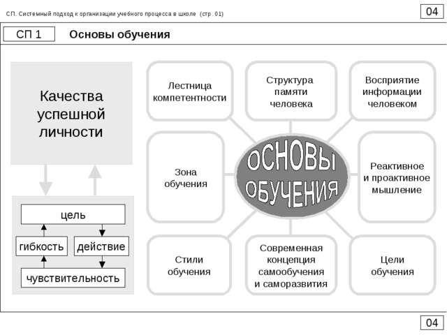 Основы обучения 04 СП 1 04 СП. Системный подход к организации учебного процес...