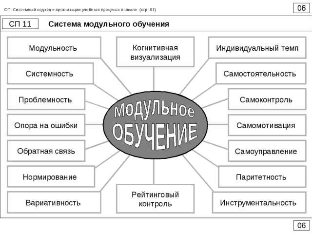 Система модульного обучения 06 СП 11 06 СП. Системный подход к организации уч...