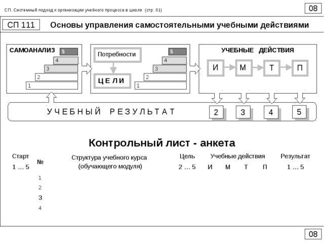 Основы управления самостоятельными учебными действиями 08 СП 111 08 СП. Систе...