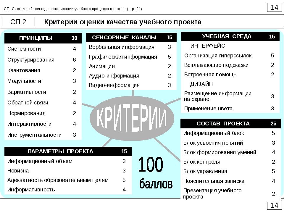 Критерии оценки качества учебного проекта 14 СП 2 14 СП. Системный подход к о...