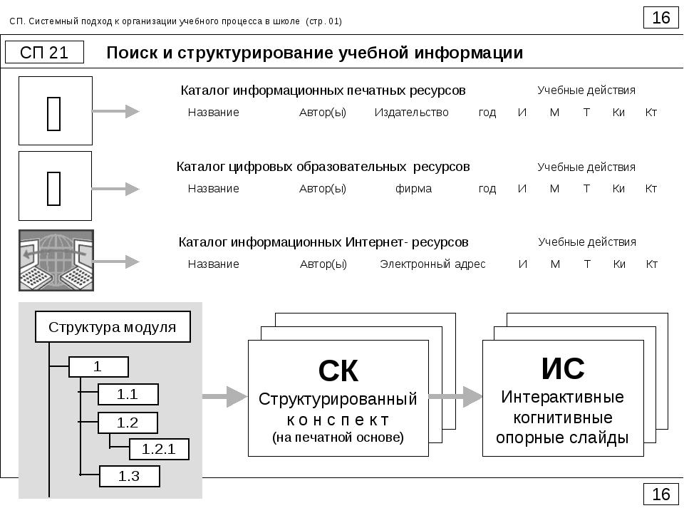 Поиск и структурирование учебной информации 16 СП 21 16 СП. Системный подход...