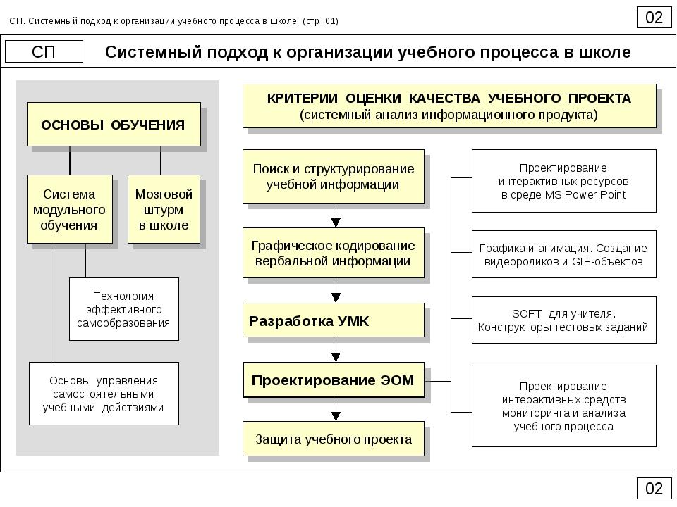 Системный подход к организации учебного процесса в школе 02 СП 02 СП. Системн...