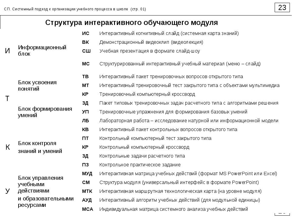 23 23 СП. Системный подход к организации учебного процесса в школе (стр. 01)...