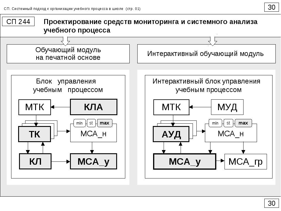 Проектирование средств мониторинга и системного анализа учебного процесса 30...