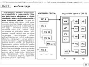 Учебная среда ПМ 2.2 15 Модульная единица (МЕ 1) Чт Пр Тр КВ ПТ КР ПЧ ЗД УП К
