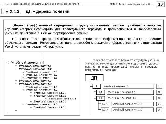 ДП – дерево понятий 10 ПМ 2.1.3 ДП 1.1 01 02 03 Учебный элемент 1 Учебный эле...