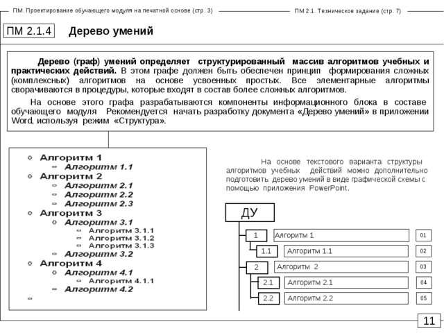 Дерево умений ПМ 2.1.4 11 ДУ 1.1 01 02 03 Алгоритм 1 Алгоритм 1.1 Алгоритм 2...
