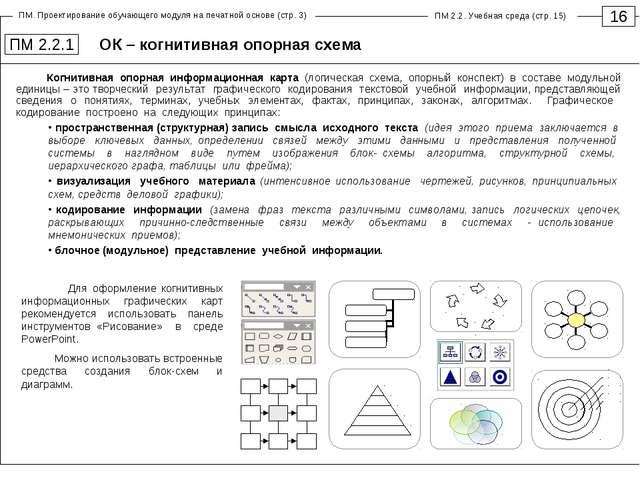 ОК – когнитивная опорная схема 16 ПМ 2.2.1 Когнитивная опорная информационная...
