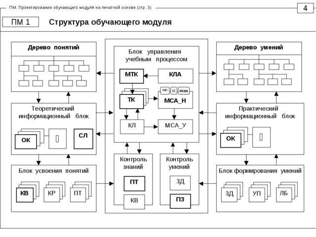 Структура обучающего модуля 4 ПМ 1 Блок управления учебным процессом КЛ МСА_Н...