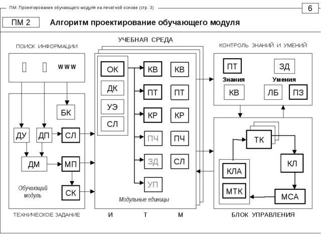 Алгоритм проектирование обучающего модуля 6 ПМ 2 ПМ. Проектирование обучающег...