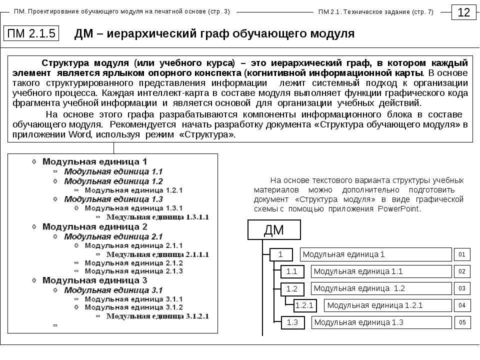 ДМ – иерархический граф обучающего модуля 12 ПМ 2.1.5 ДМ 1.1 01 02 03 Модульн...
