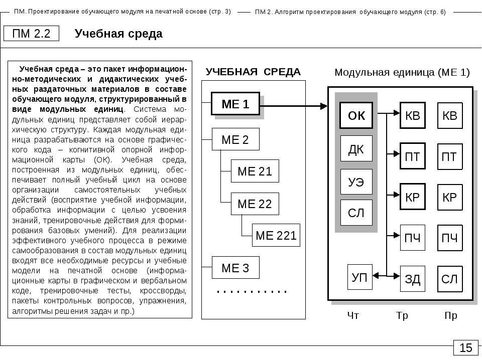 Учебная среда ПМ 2.2 15 Модульная единица (МЕ 1) Чт Пр Тр КВ ПТ КР ПЧ ЗД УП К...