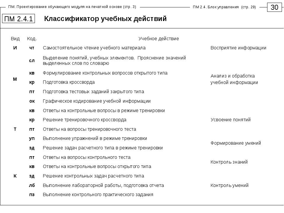 Классификатор учебных действий 30 ПМ 2.4.1 ПМ. Проектирование обучающего моду...