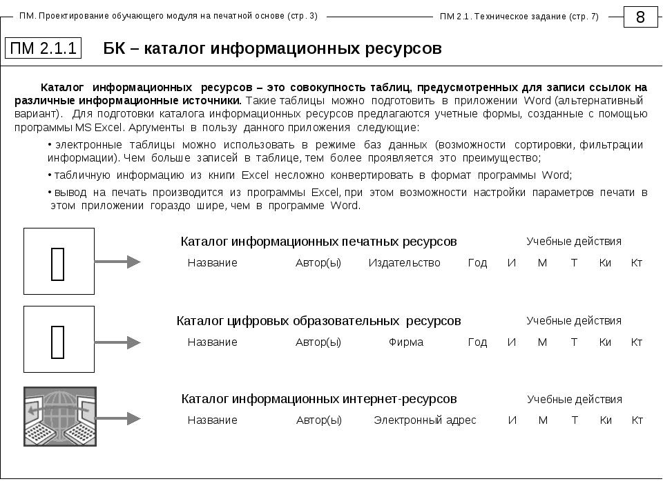 БК – каталог информационных ресурсов 8 ПМ 2.1.1 Каталог информационных ресурс...