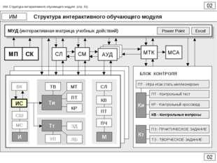 Структура интерактивного обучающего модуля 02 ИМ 02 ИМ. Структура интерактивн