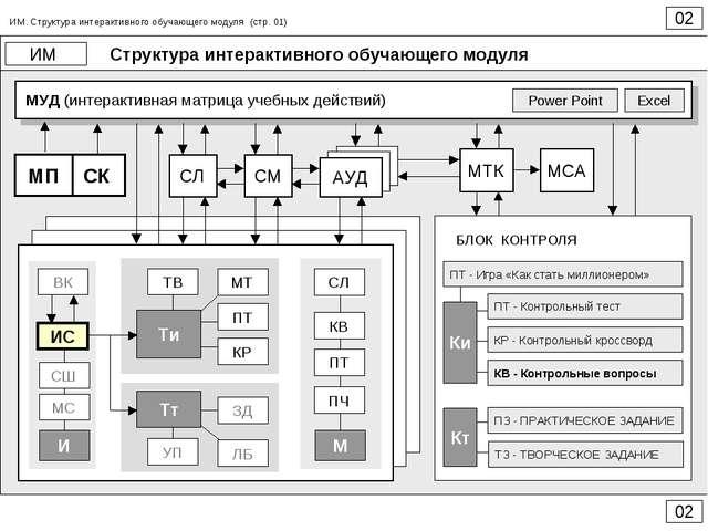 Структура интерактивного обучающего модуля 02 ИМ 02 ИМ. Структура интерактивн...