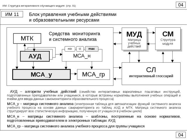 Блок управления учебными действиями и образовательными ресурсами 04 ИМ 11 04...