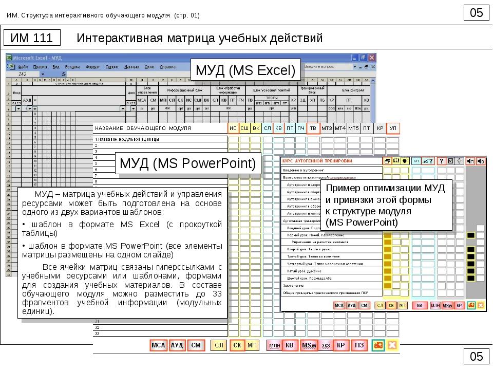 Интерактивная матрица учебных действий 05 ИМ 111 05 ИМ. Структура интерактивн...