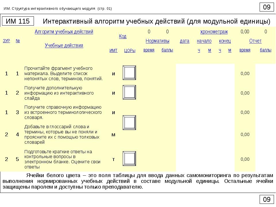Интерактивный алгоритм учебных действий (для модульной единицы) 09 ИМ 115 09...