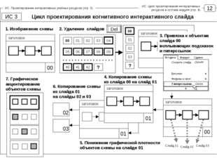 12 ИС. Проектирование интерактивных учебных ресурсов (стр. 3) Цикл проектиров