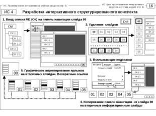 16 ИС. Проектирование интерактивных учебных ресурсов (стр. 3) ИС. Цикл проект
