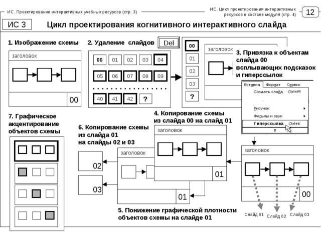 12 ИС. Проектирование интерактивных учебных ресурсов (стр. 3) Цикл проектиров...