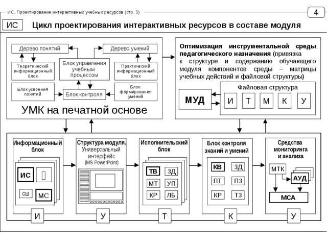 Цикл проектирования интерактивных ресурсов в составе модуля 4 ИС Дерево понят...