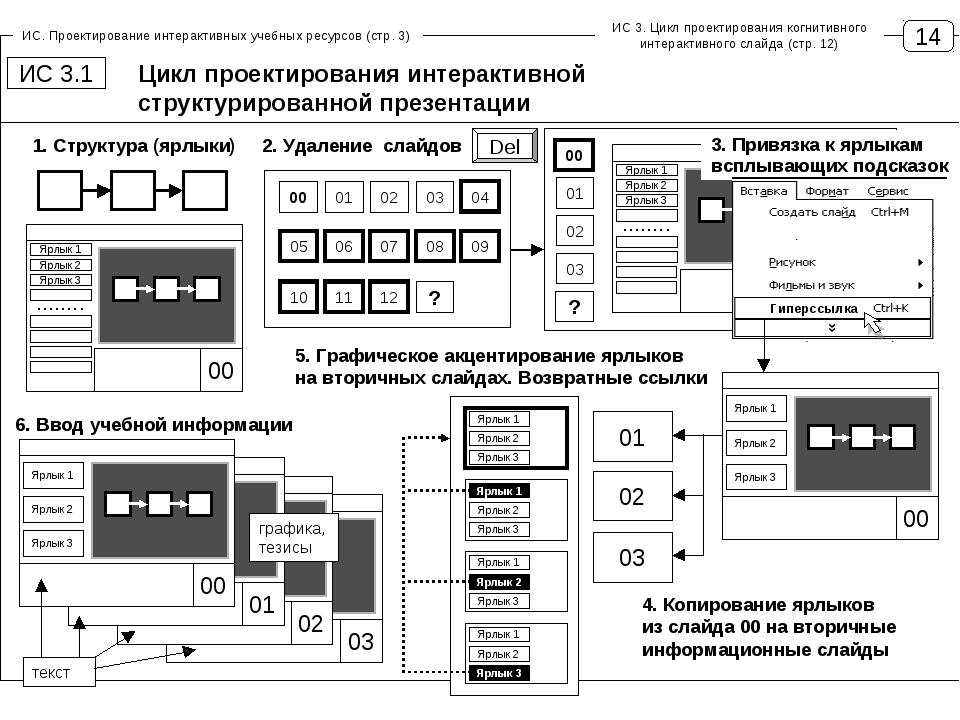 14 ИС. Проектирование интерактивных учебных ресурсов (стр. 3) Цикл проектиров...