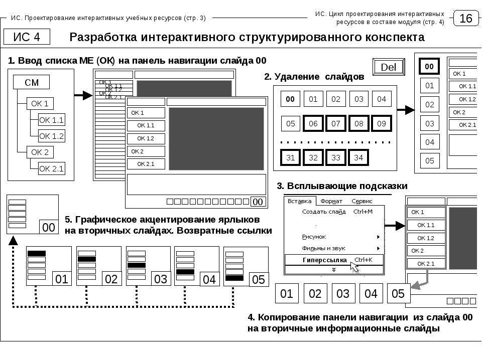 16 ИС. Проектирование интерактивных учебных ресурсов (стр. 3) ИС. Цикл проект...
