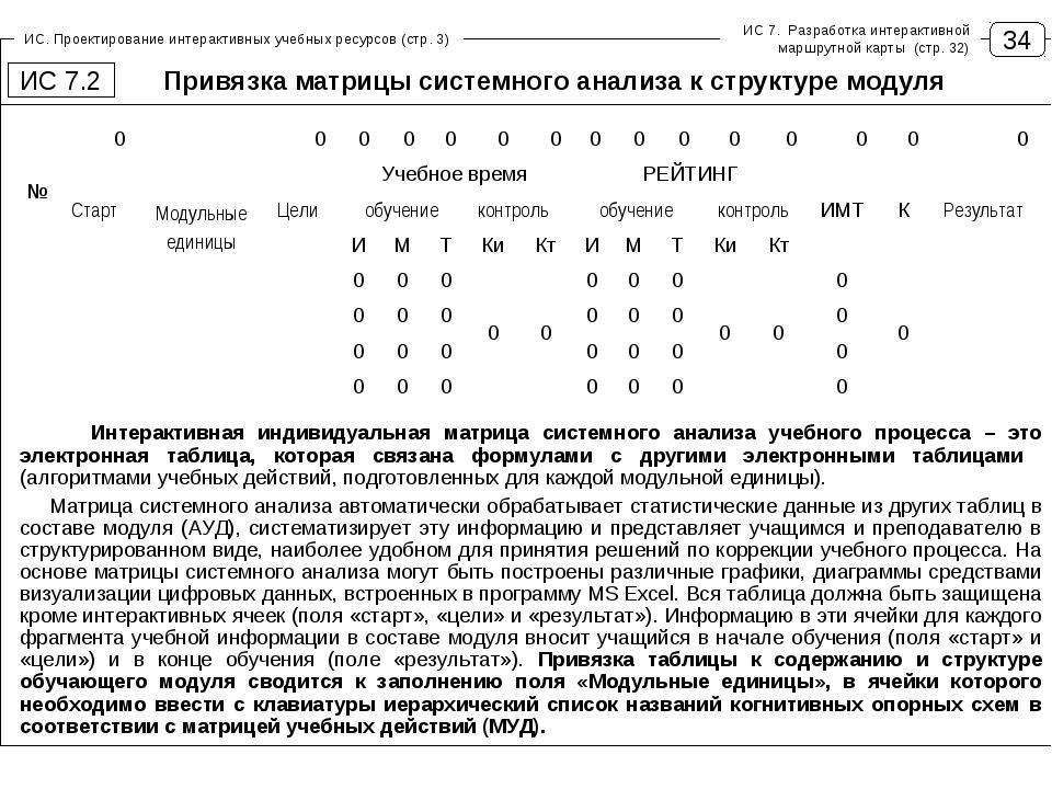 34 ИС. Проектирование интерактивных учебных ресурсов (стр. 3) Привязка матриц...