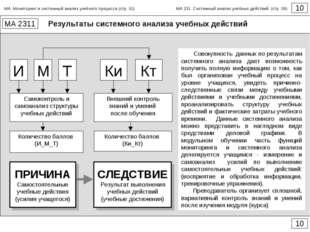 Результаты системного анализа учебных действий 10 МА 2311 10 И М Т Самоконтро