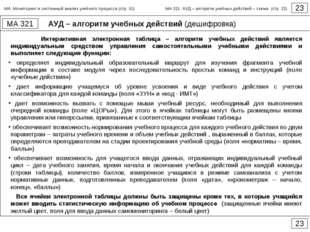 АУД – алгоритм учебных действий (дешифровка) 23 МА 321 23 Интерактивная элект