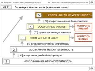 Лестница компетентности (когнитивная схема) 04 МА 21 04 НЕОСОЗНАННАЯ НЕКОМПЕТ
