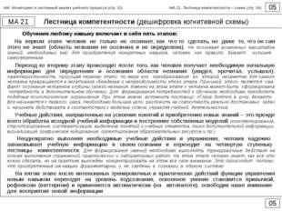 Лестница компетентности (дешифровка когнитивной схемы) 05 МА 21 05 Обучение л