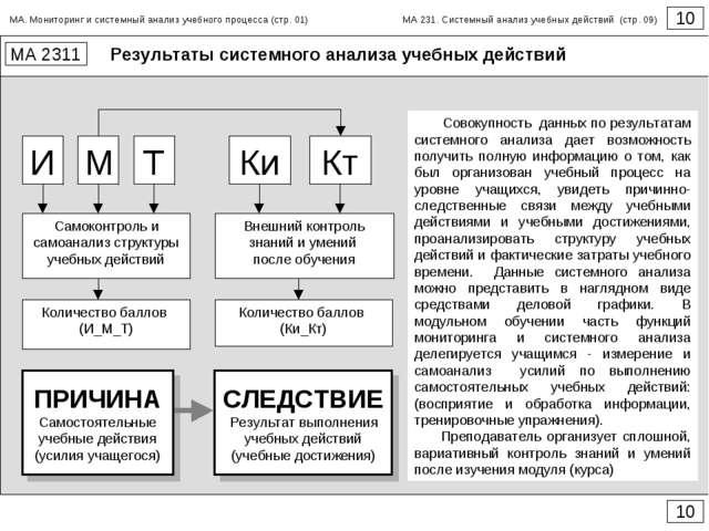 Результаты системного анализа учебных действий 10 МА 2311 10 И М Т Самоконтро...