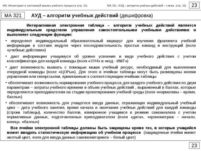 АУД – алгоритм учебных действий (дешифровка) 23 МА 321 23 Интерактивная элект...