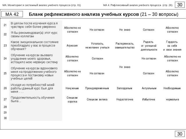 Бланк рефлексивного анализа учебных курсов (21 – 30 вопросы) 30 МА 42 30 МА....