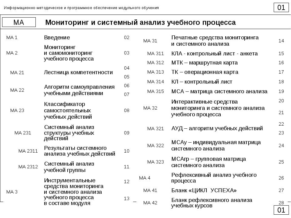 Мониторинг и системный анализ учебного процесса 000 МА Информационно-методиче...
