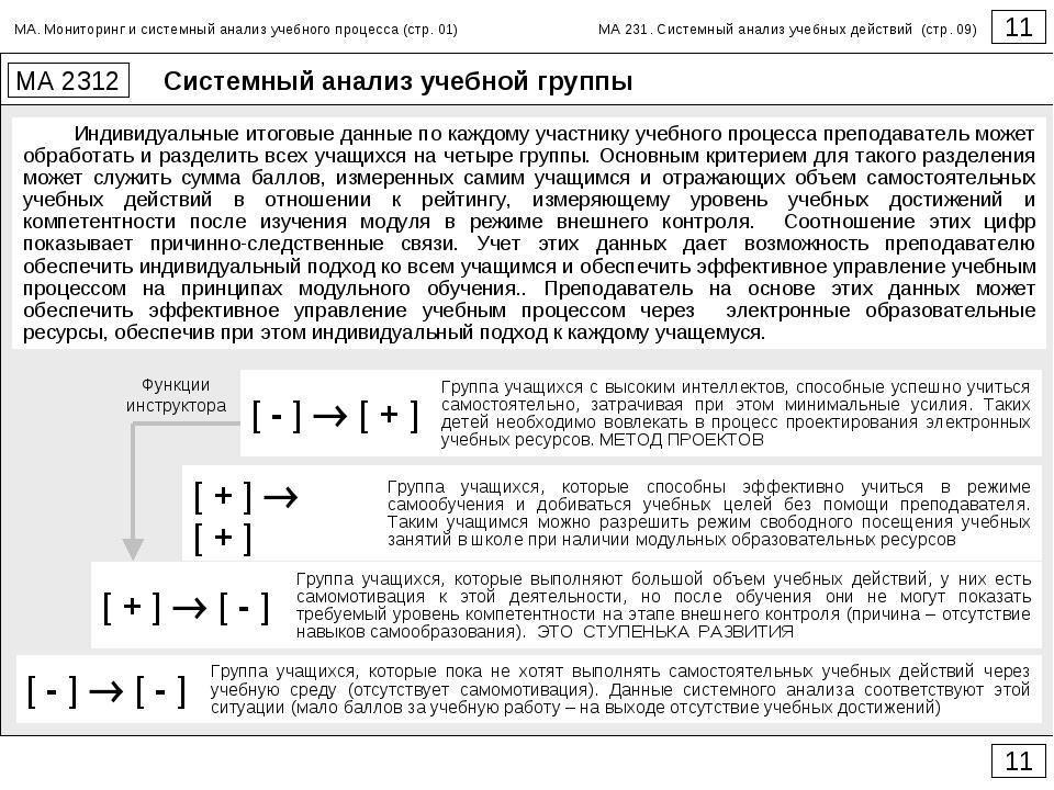 Системный анализ учебной группы 11 МА 2312 11 Индивидуальные итоговые данные...