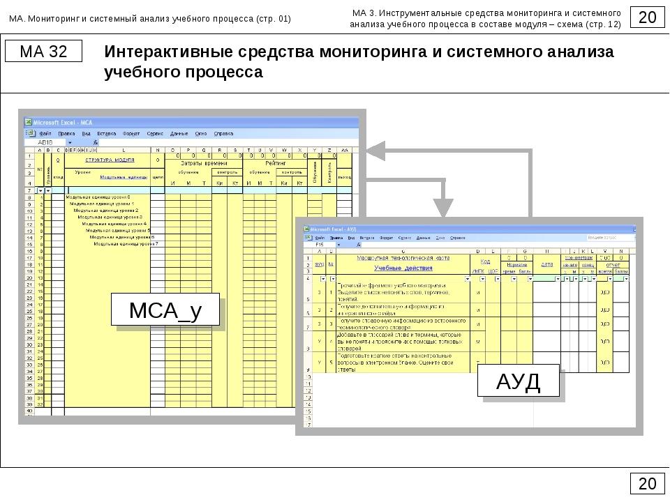 Интерактивные средства мониторинга и системного анализа учебного процесса 20...
